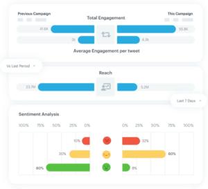 قياس أنواع مختلفة من مقاييس التسويق الرقمي في لوسيديا