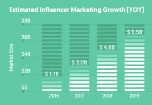 حجم نمو التسويق بالمؤثرين في الأسواق العالمية (مصدر الصورة)